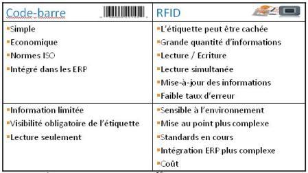 Code-Barre vs RFID (c) Pierre Metivier