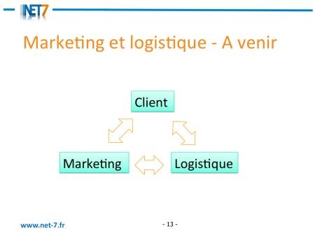 client marketing logistique apres (c) Pierre Metivier