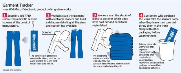 Wal-Mart RFID Tracabilite (c) WSJ