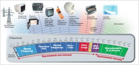 Spectre electromagnetique (c) INRS