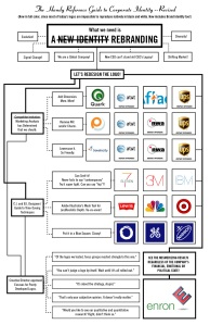 Handy ref guide to Corporate Identity