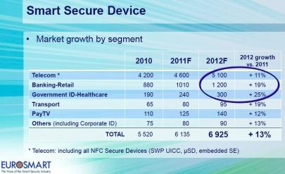 Smart Device 2011 (c) Eurosmart