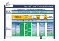 Cartes bancaires et standards © EPC