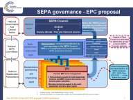 SEPA governance proposal © EPC
