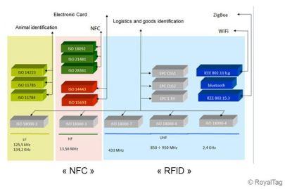 Normes RFID (c) Royal TAG SA