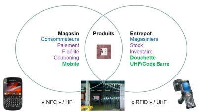 Convergence RFID et NFC (c) Pierre Métivier