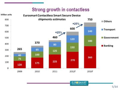 Strong growth in contactless (c) Eurosmart