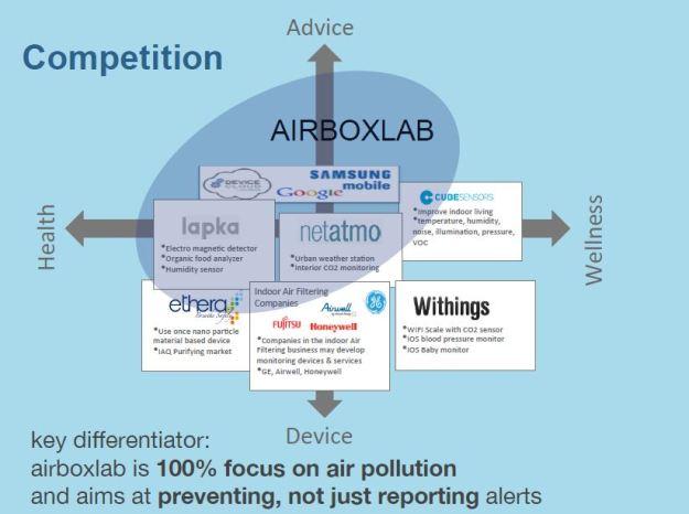 Compétition station météo connectée (c) AirBoxLab