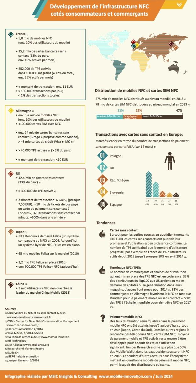 NFC Paiement Mobile Infographie Francais