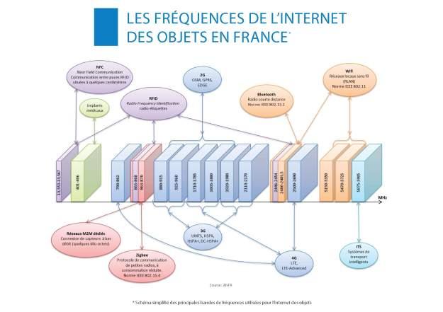 Les fréquences de l'internet des objets (c) ANFR