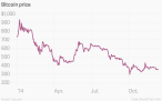 Bitcoin price 2014 (c)  Quartz