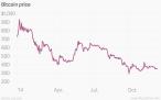 Bitcoin price 2014 (c)  Quartz