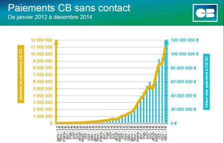 Paiement sans contact France 2014 (c) Groupement CB