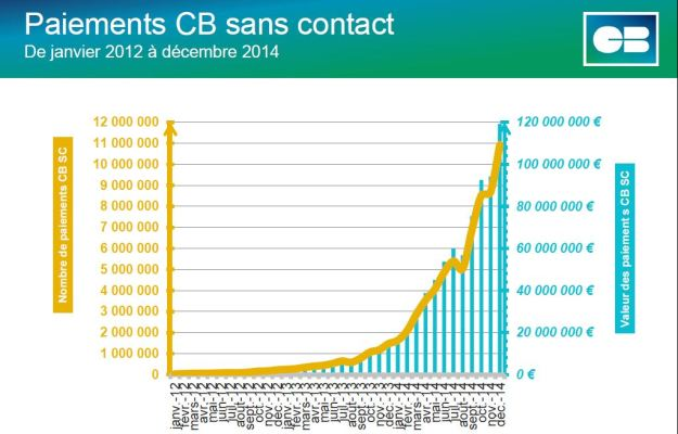 Paiement sans contact France 2014 (c) Groupement CB