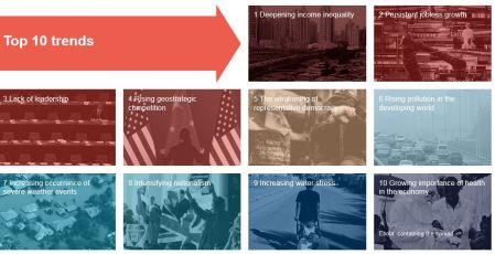 Top 10 trends (c) World Economic Forum
