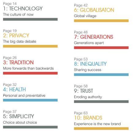 Top 10 Trends IPSOS MoriTop 10 Trends IPSOS Mori