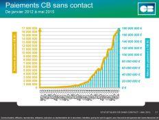 Paiement sans contact mai 2015 (c) Groupement CB