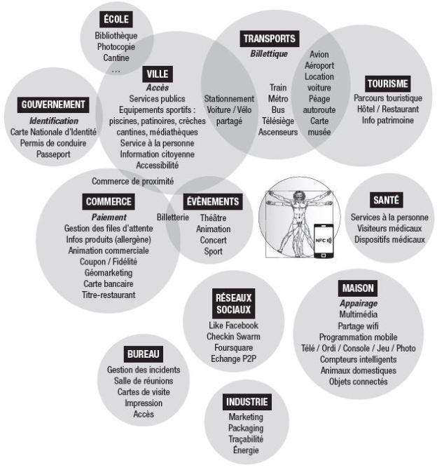 Les principaux domaines d'application du NFC (c) Pierre Metivier