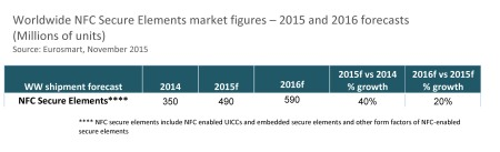 WW NFC Secure Element Device shipment 2015 & 2016 forecasts