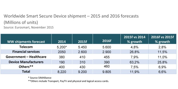 WW Smart Secure Device shipment 2015 & 2016 forecasts
