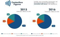 Contactless 2015 2016 (c) EuroSmart