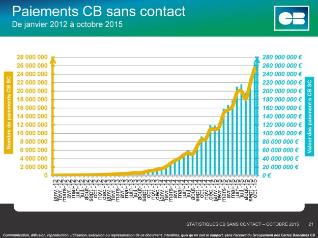 Paiement sans contact Carte et mobile - France - Oct. 2015 (c) Groupement CB
