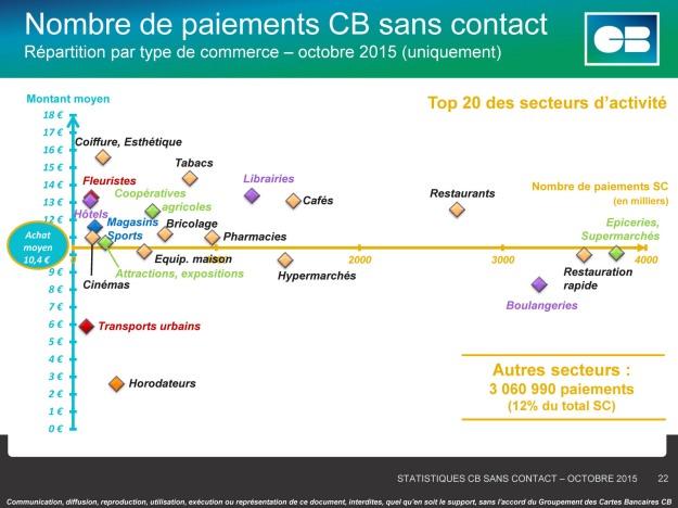 Usage paiement sans contact Carte et mobile - France - Oct. 2015 (c) Groupement CB