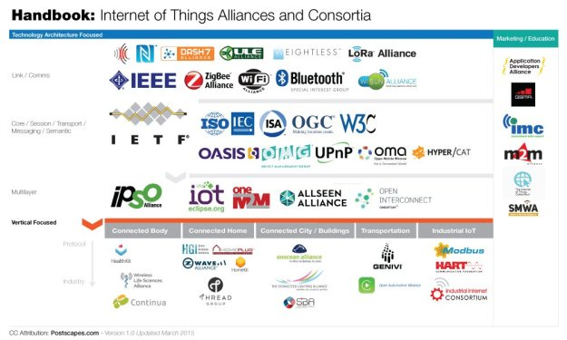 Les alliances de l'IOT (c) Postscapes