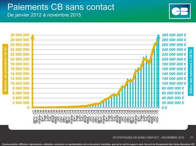 Statistiques Déploiement CB sans contact Nov 15 (c) Groupement CB