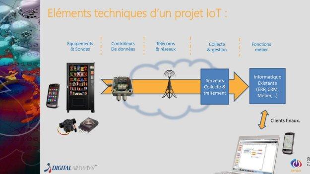 Eléments techniques d'un projet IOT (c) Digital Airways