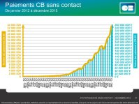 Paiement sans contact France 12:15 (c) Groupement CB