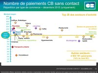 Répartition paiement sans contact France 12:15 (c) Groupement CB