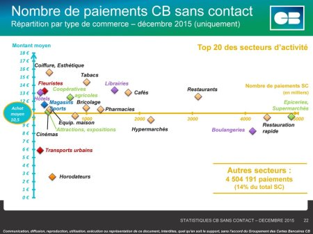 Répartition paiement sans contact France 12:15 (c) Groupement CB