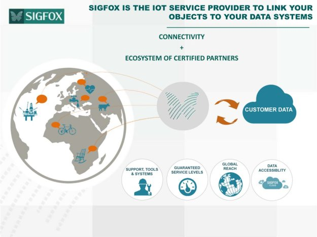 SIGFOX ecosystem (c) Sigfox