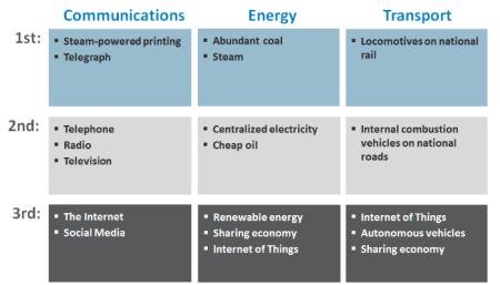 Jeremy Rifkin - General Purpose Technology Platform