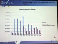 Des budgets de recherche en berne