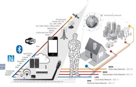 IOT connectivity solutions (c) Postscapes Harbor