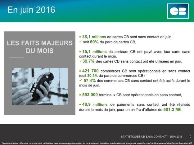 Déploiement CB sans contact - Juin 2016 (c) Groupement CB