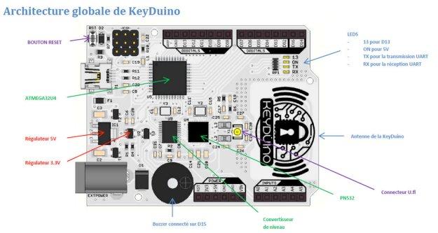 Architecture globale du Keyduino