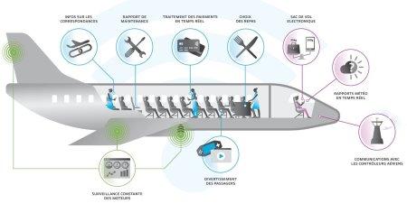 On-board Connectivité (c) SES