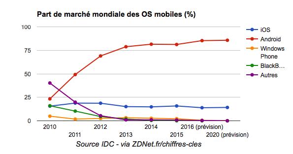 Part de marché mondiale des OS Mobiles (c) IDC