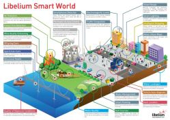 Libelium Smart World