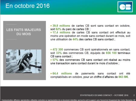 Paiement sans contact en France Oct. 16 (c) Groupement CB