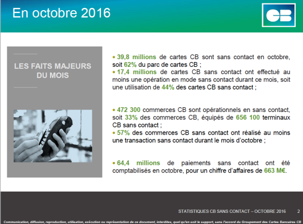 Paiement sans contact en France Oct. 16 (c) Groupement CB