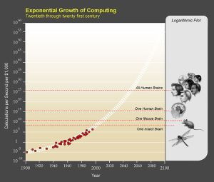 By Courtesy of Ray Kurzweil and Kurzweil Technologies, Inc.