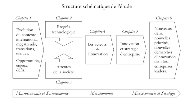 Structure schématique de l'étude (c) IESCI Paris