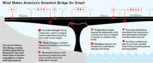 Pont connecté