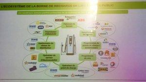 Ecosystème de la borne de recharge
