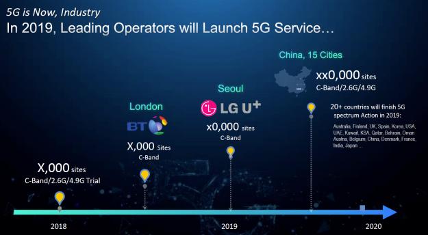 Déploiement de la 5G dans le monde (c) Huawei