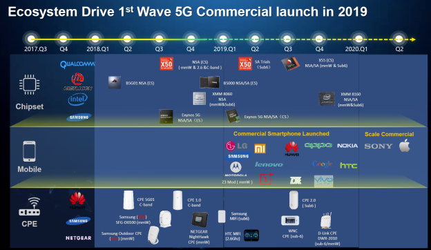 Ecosystème industriel de la 5G (c) Huawei